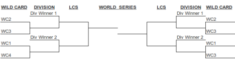 MLB Proposed Playoff Bracket